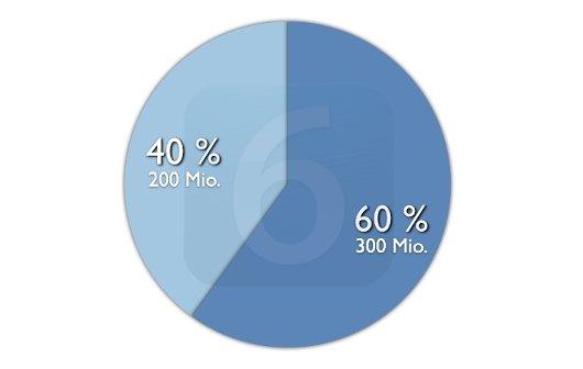 iOS 6: 300 Millionen Installationen und weitere Zahlen von Apple