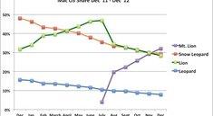 Web-Statistik: Mountain Lion unter OS-X-Versionen am weitesten verbreitet