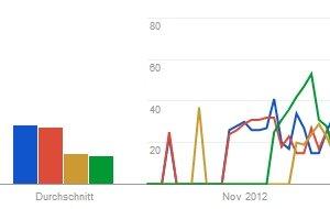 Wahl-Prognose Niedersachsen: Die letzten Umfragen, Google sieht Rot-Grün vorne
