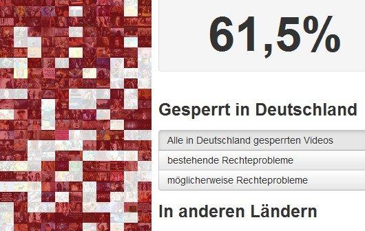 60 Prozent der 1000 beliebtesten YouTube-Videos sind in Deutschland gesperrt