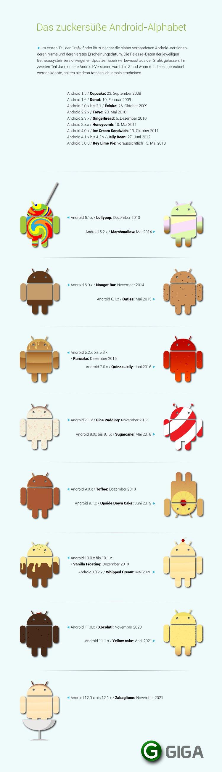 GIGA-future-android-versions