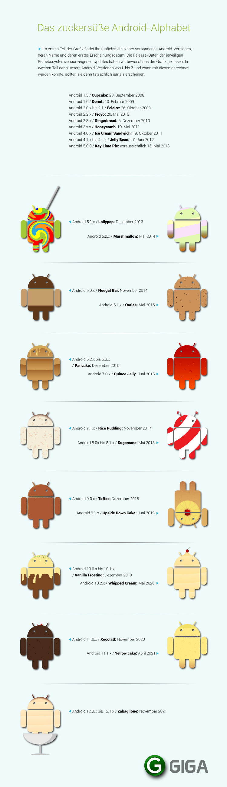 GIGA-future-android-versions