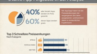 App Store: Infografik zu Preissenkungen von iOS-Anwendungen