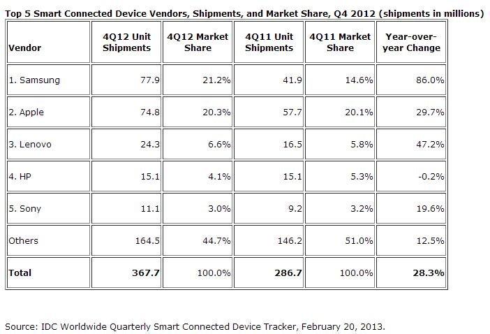 Samsung-Apple-Verkaufszahlen-1