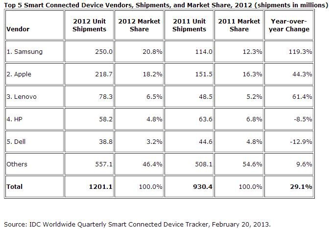 Samsung-Apple-Verkaufszahlen-2