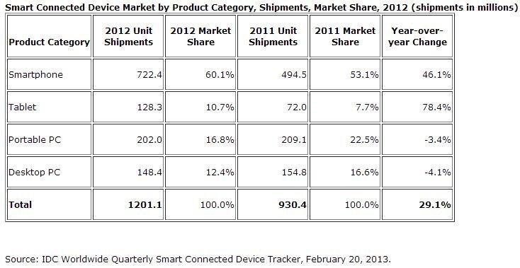Samsung-Apple-Verkaufszahlen-3