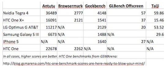 Tegra 4 Benchmark 2