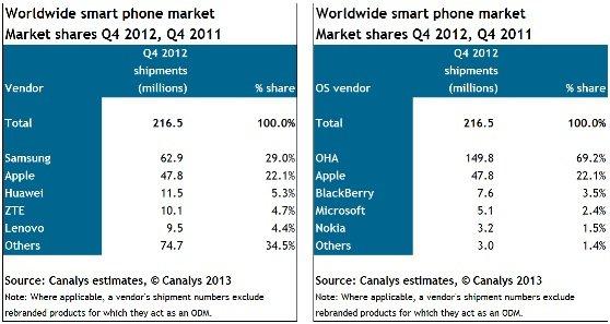Canalys Smartphone-Markt Q4 2012
