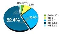 iOS 6 auf 85 Prozent aller aktiven iOS-Geräte installiert