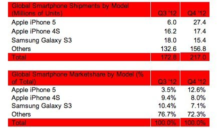 Meistverkaufte Smartphones Q4/2012 - Strategy Analyctics