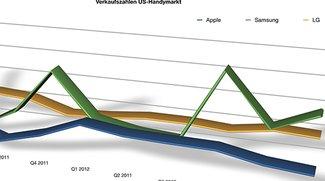 Samsung auf Rang 2: Apple größter Handy-Hersteller der USA