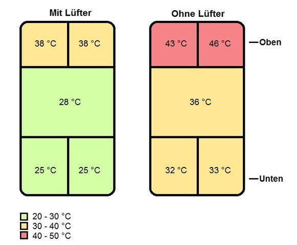 Nexus 4 Temperatur