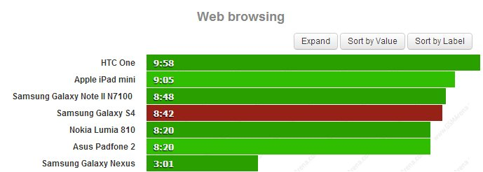 Samsung Galaxy S4 Web Browsing