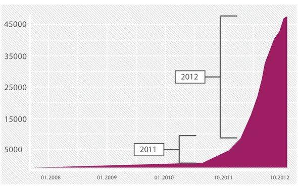 Android-Bedrohungen 2012 - Statistik von Kaspersky