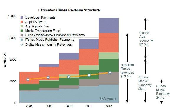 iTunes Marktanteil digitale Musik