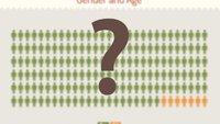 Wer ist der typische Jailbreaker? (Infografik)