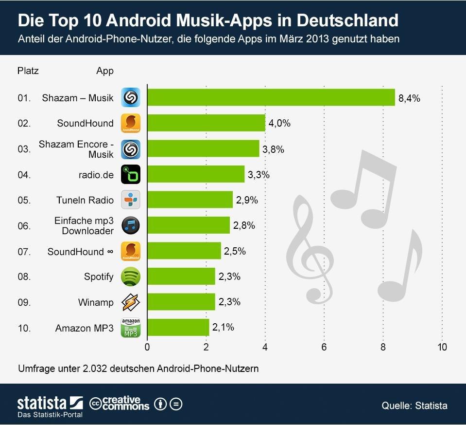 Top-10-Musik-Apps