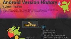Die Android-Geschichte in Bildern (Infografik)