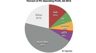 Macs profitabler als alle PCs der Top 5 PC-Hersteller zusammen