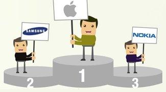 Re-Commerce: Apple wertstabil, iPhone-Verkäufer zögern, Smartphones meistverkauft (Infografik)