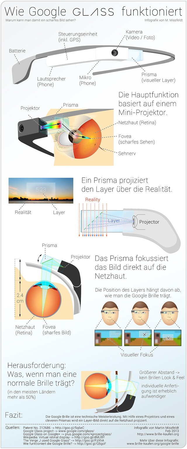 Wie funktioniert Google Glass
