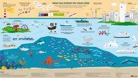 Wenn das Internet ein Ozean wäre (Infografik)
