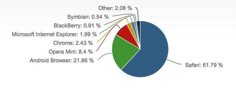 Mobile Browser Marktanteile