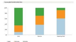 Grafiken zum Smartphone-Markt: Apple, Samsung und der Rest der Welt