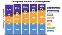 US-Handy-Markt: iOS 2017 mit deutlich höherem Marktanteil als Android