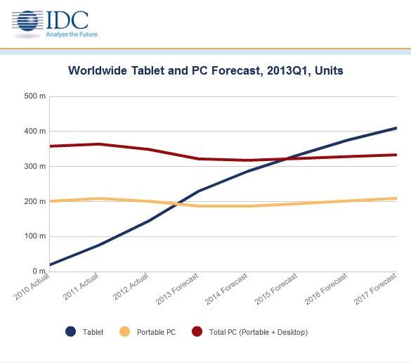 IDC: Tablets überflügeln 2015 Laptops und PCs
