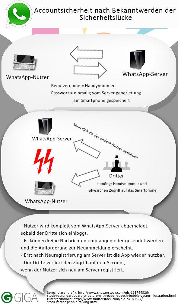 WhatsApp-Accountsicherheit