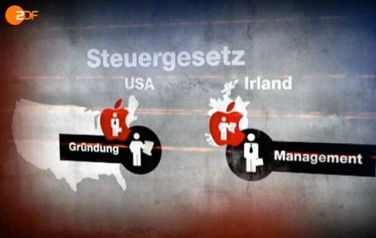 Apple in frontal21 (Video): Netze gegen Selbstmörder, Steuertricks für Deutschland