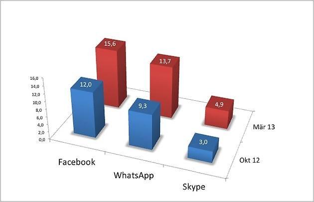 FOCUS App-Charts WhatsApp