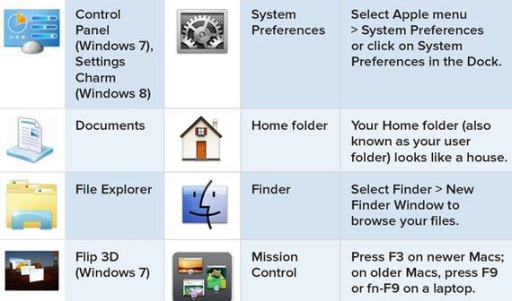 Vergleich Windows und OS X Seite an Seite
