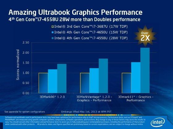 Haswell-Chips: Intel verspricht doppelte Grafikleistung