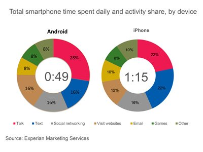 Studie: iPhone-Benutzer verbringen mehr Zeit mit Smartphone als Android-Kunden