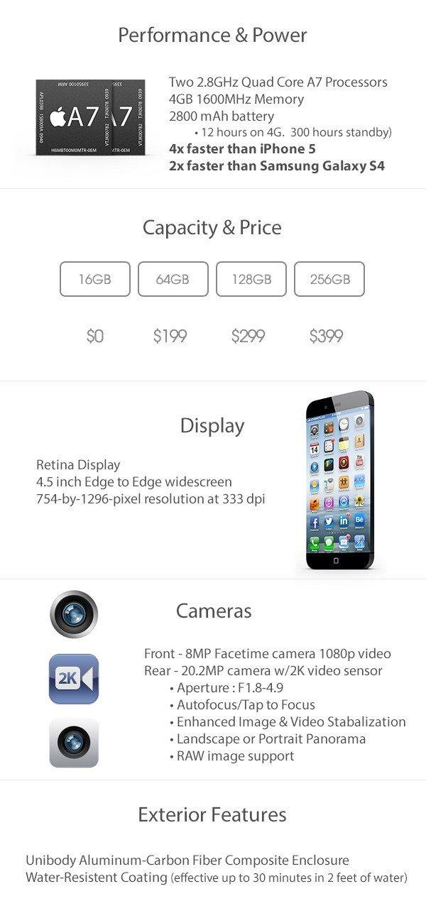 iPhone 6 Design-Konzept: Spezifikationen