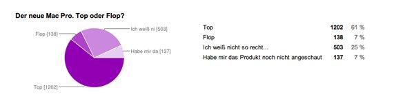 Mac Pro, Top oder Flop?