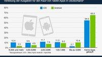 Hälfte der Tablet-Nutzer hat noch nie eine App gekauft (Grafik)