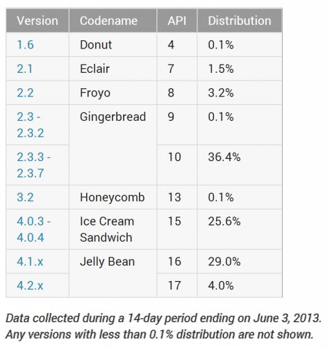 android-version-distribution-2013