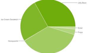 Android-Versionen im Mai: Jelly Bean auf 33 Prozent aller Geräte