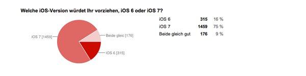 iOS 6 oder iOS 7?