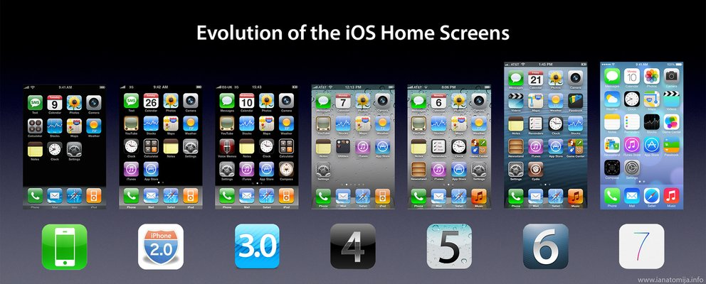 Die Evolution des iOS Homescreens