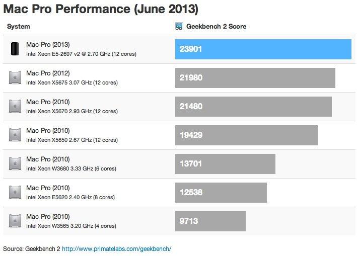 Mac Pro: Erste mutmaßliche Geekbench-Ergebnisse aufgetaucht