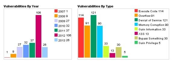 All Apple Vulnerabilities