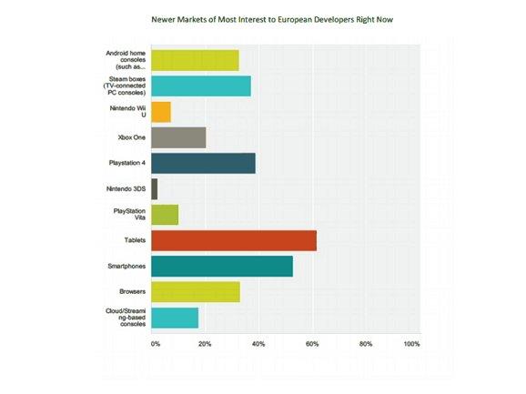 Xbox One: Europäische Entwickler sind wenig interessiert