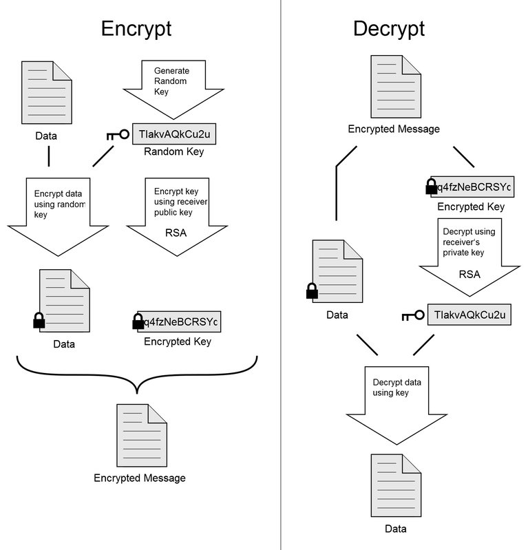 PGP-diagram-wikipedia