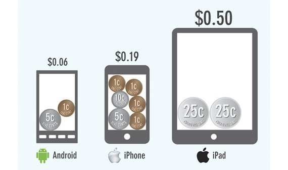iOS und Android: So viel kostet eine App im Durchschnitt