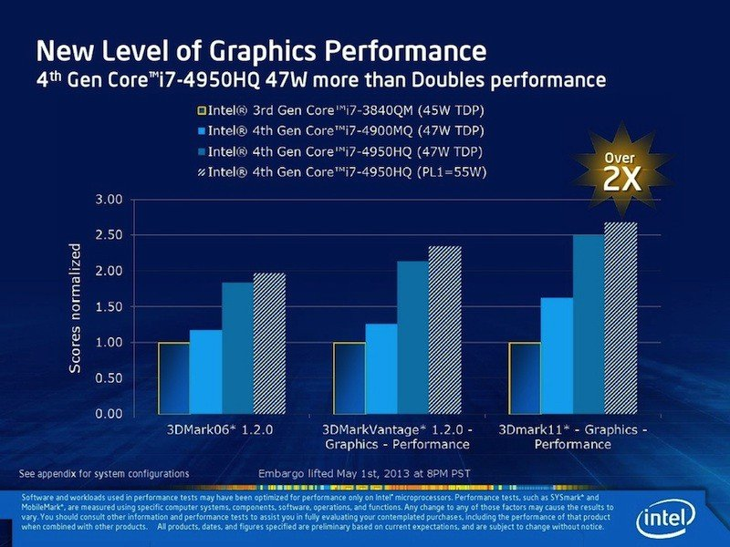 Intel Haswell Iris Grafikprozessoren