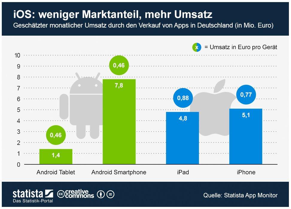 iOS-Marktanteile